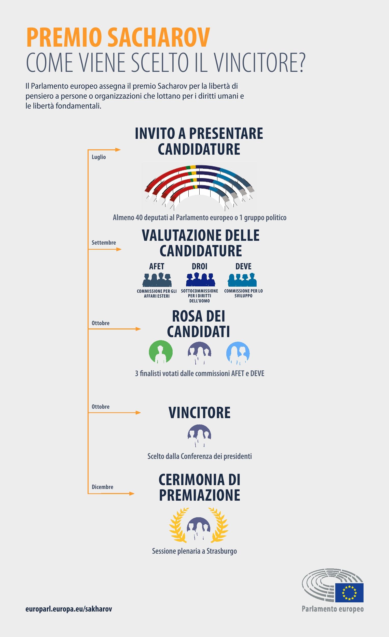 Infografica: Modalità di scelta del vincitore