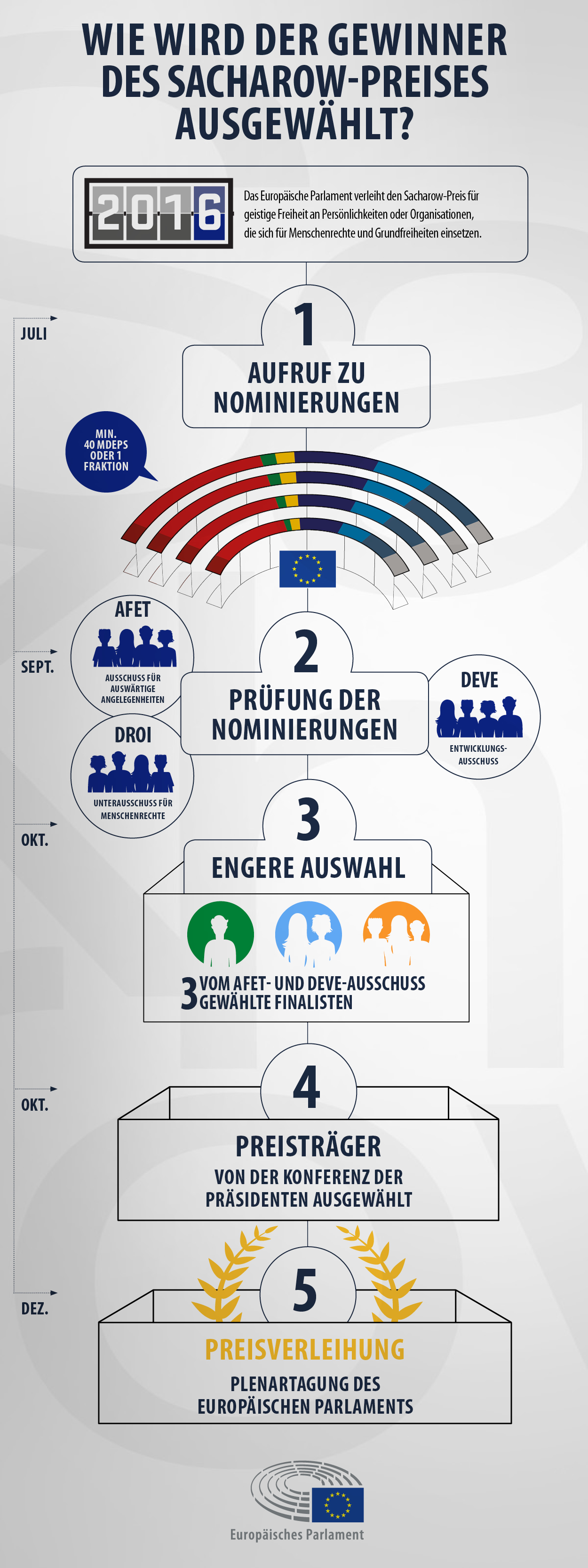 Infografik: Wie werden die Preisträger ausgewählt?