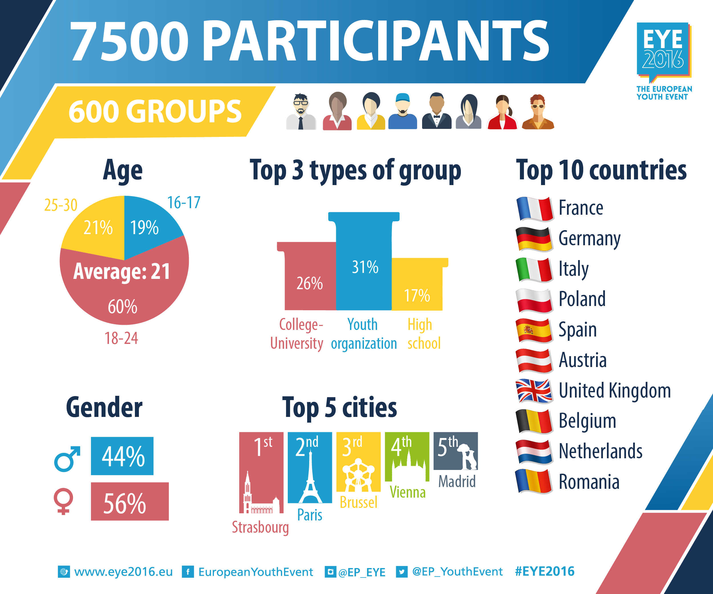 Infographic about EYE2016 participants